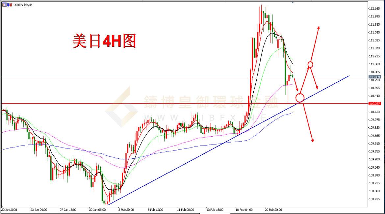 皇御环球-美元/日元